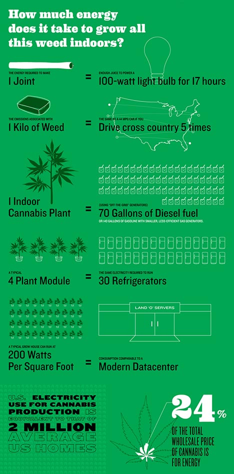 growing marijuana indoors energy consumption infographic, Source: http://www.treehugger.com/sustainable-agriculture/legalizing-marijuana-could-reduce-its-energy-consumption-75.html