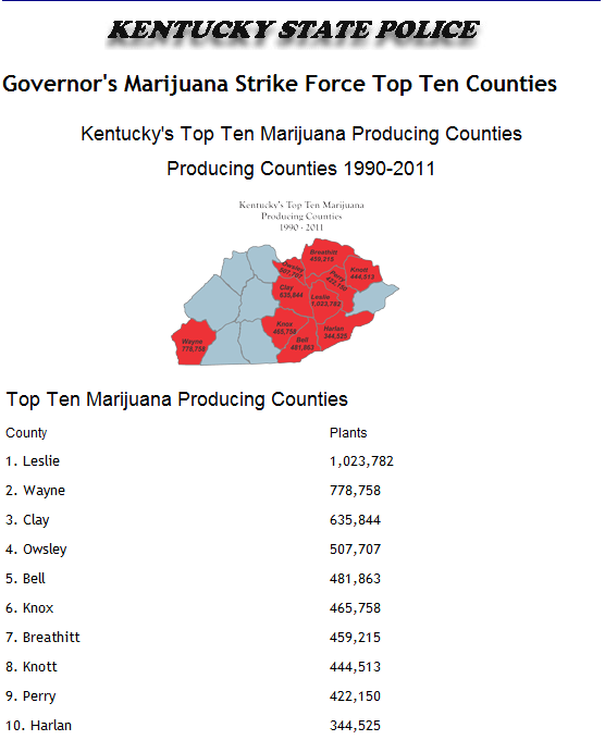 Source: http://www.kentuckystatepolice.org/cann_supp/cann_supp_top_ten.htm