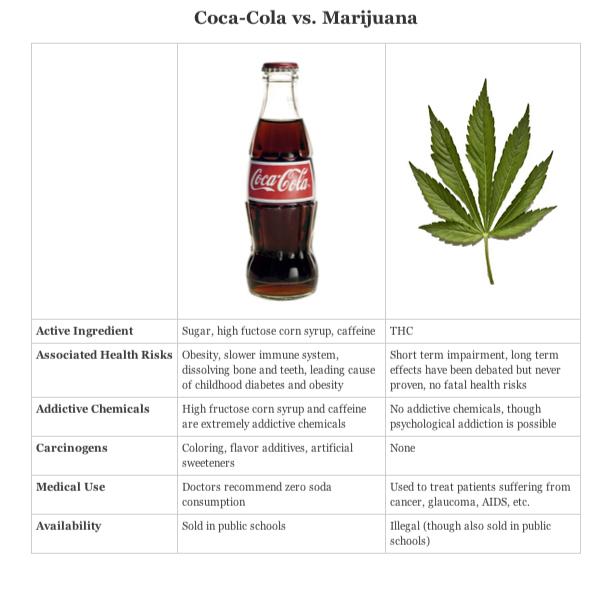 Marijuana vs weed