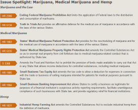List of Cannabis Related Bills in Congress