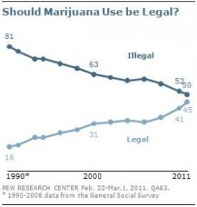 2012 elections pew-poll-compilation_2 mj legalization, Source: http://stopthedrugwar.org/chronicle/2012/sep/06/drug_policy_2012_elections_i_ini