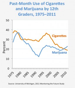 Source: http://www.drugabuse.gov/publications/drugfacts/high-school-youth-trends