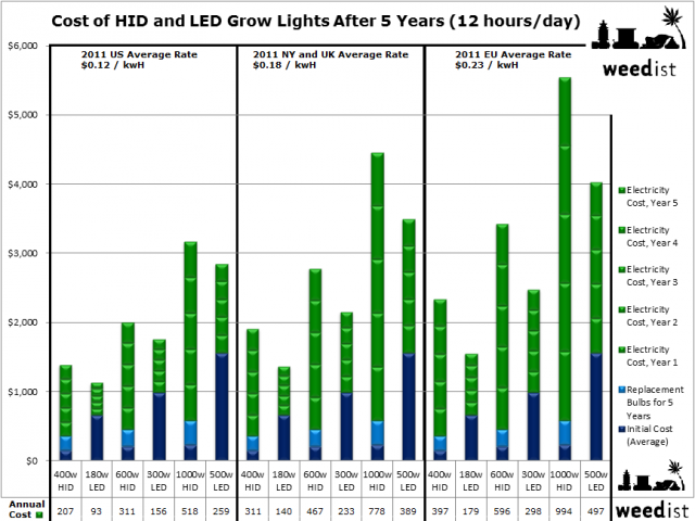 I Used To Tell People That Led Grow Lights Were For Those Could Afford Them But Looking At The Data See It S Much Er Shell Out A