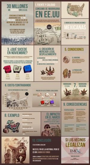 Infographic Ideas depression infographics in spanish : Marijuana Votes Have Mexicans Talking Legalization - Weedist
