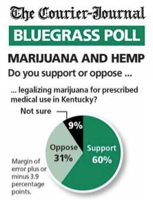 Kentucky Poll Finds Majority Support for Medical Marijuana, Industrial Hemp