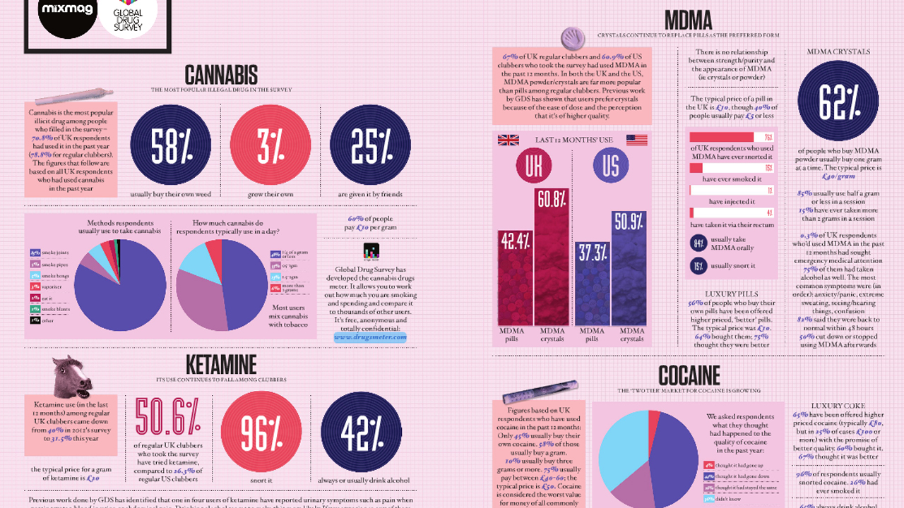 The Results Are In: Clubbers Really Like Drugs - Weedist: www.weedist.com/2013/04/the-results-are-in-clubbers-really-like-drugs