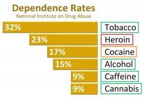 NIDA's 9% Cannabis Addiction Rate Is 98% BS