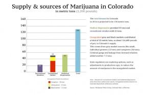 Demand for Marijuana Outpaces Legal Supply; Black Market Filling Gap