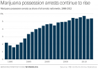 The Share of Arrests for Marijuana Possession Has More Than Tripled Since 1991