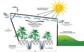 How to Build a Geothermal Subterranean Greenhouse