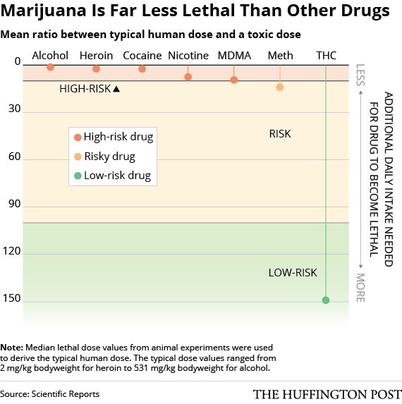 Title: Breaking News: Cannabis Safest Drug, Source:http://big.assets.huffingtonpost.com/DrugRisk2.png